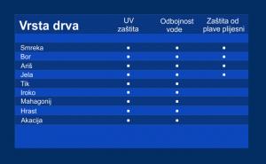 tablica_vrstadrva